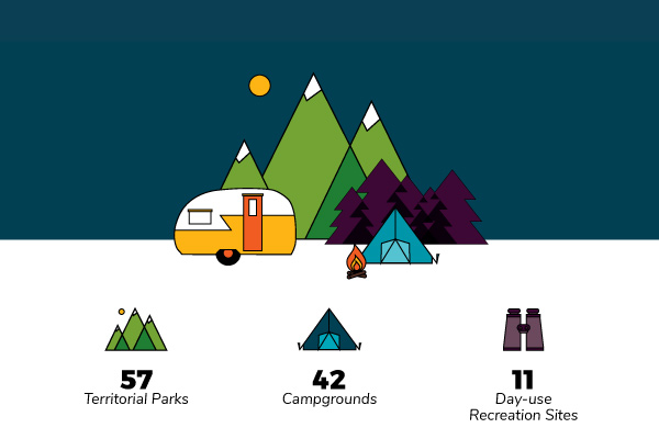 Yukon Government Parks Infographic Header