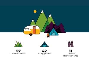 Yukon Government Parks Infographic Header